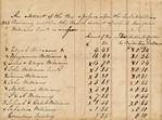 1823 Benjamin Williams Road District Overseer Taxes p1